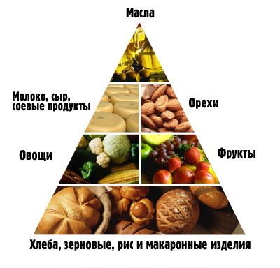 какие продукты есть чтобы похудеть в бедрах